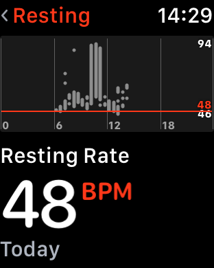 Today's resting HR from Apple Watch