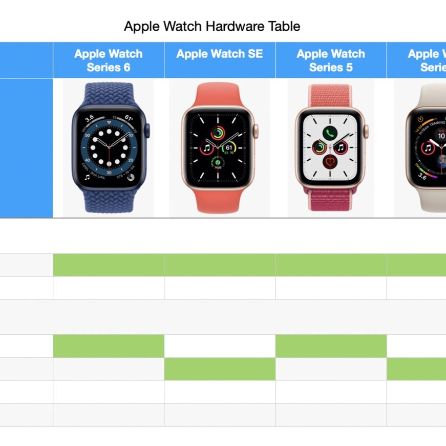 Ee And Apple Watch 3 Oh Dear Plus Gold Vs Gold The Apple Watch Triathlete
