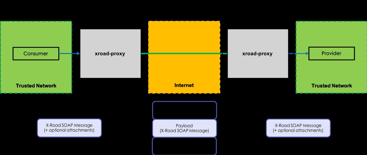 Image 1. Current SOAP based implementation.
