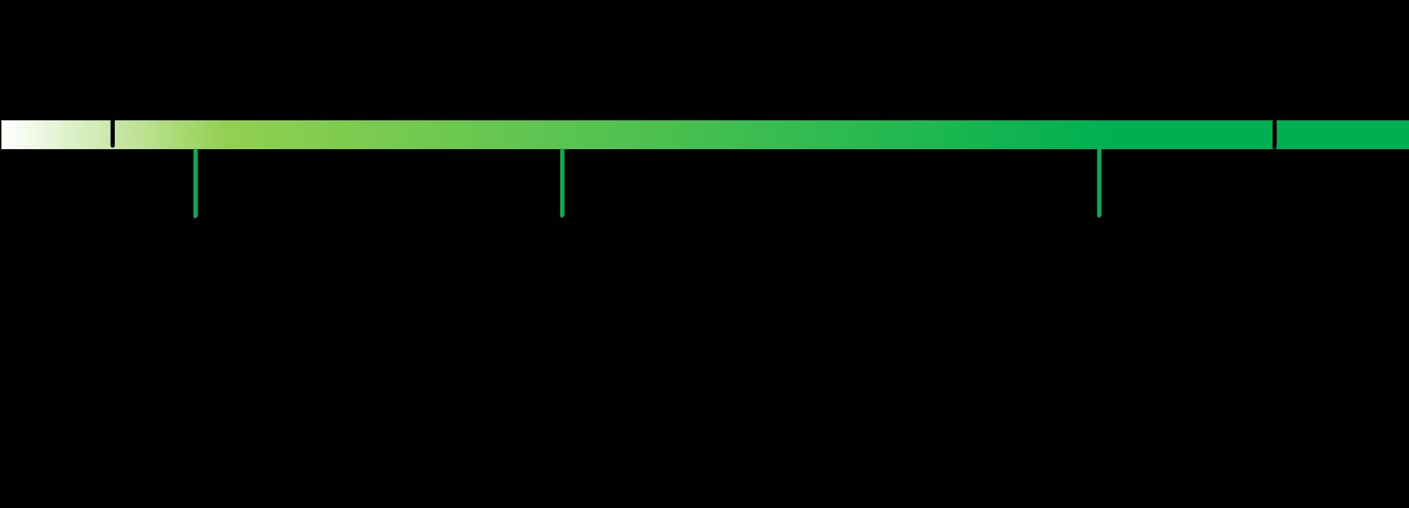 Image 1. X-Road technical release roadmap 2019.