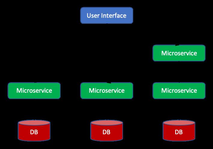 Image 1. Microservice architecture.
