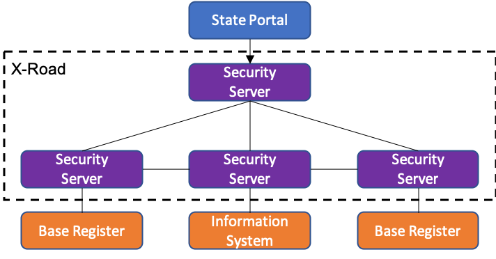 Image 2. A state portal connected to various information systems and base registers via X-Road.