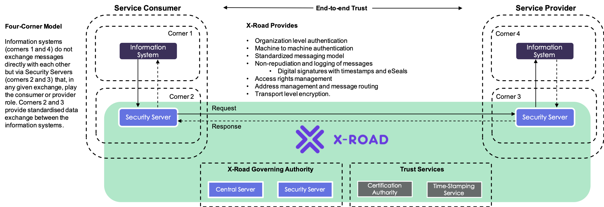 Image 1. Four-corner model explained through X-Road architecture.