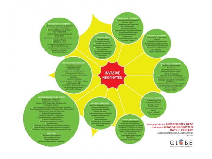 Infografik invasive Neophyten für GLOBE Schweiz
