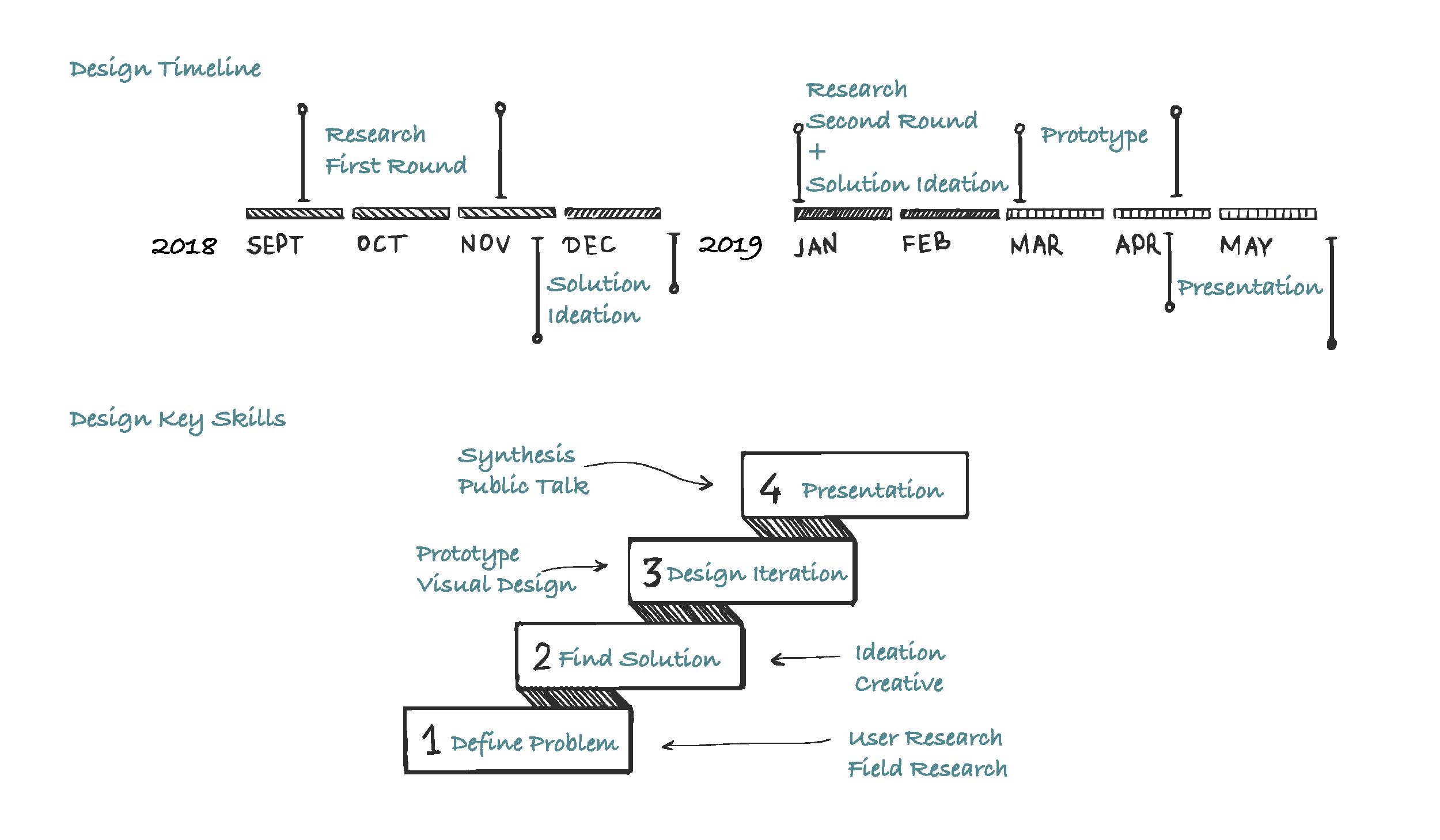 process chart-01.png