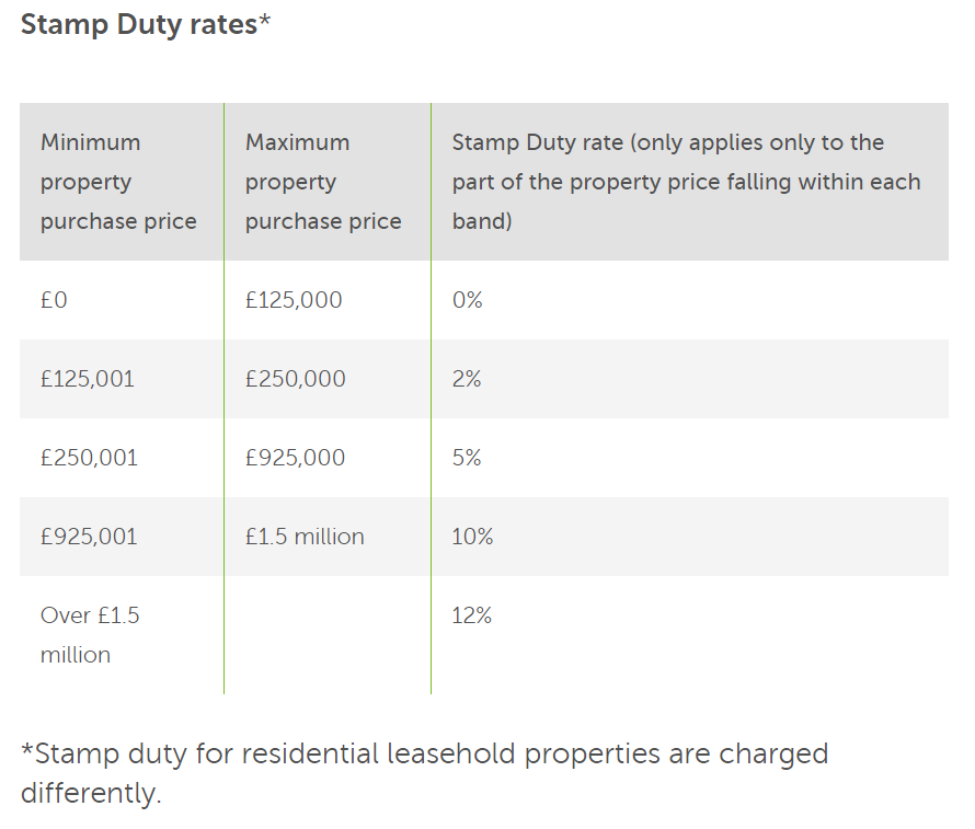 Stamp duty England.PNG