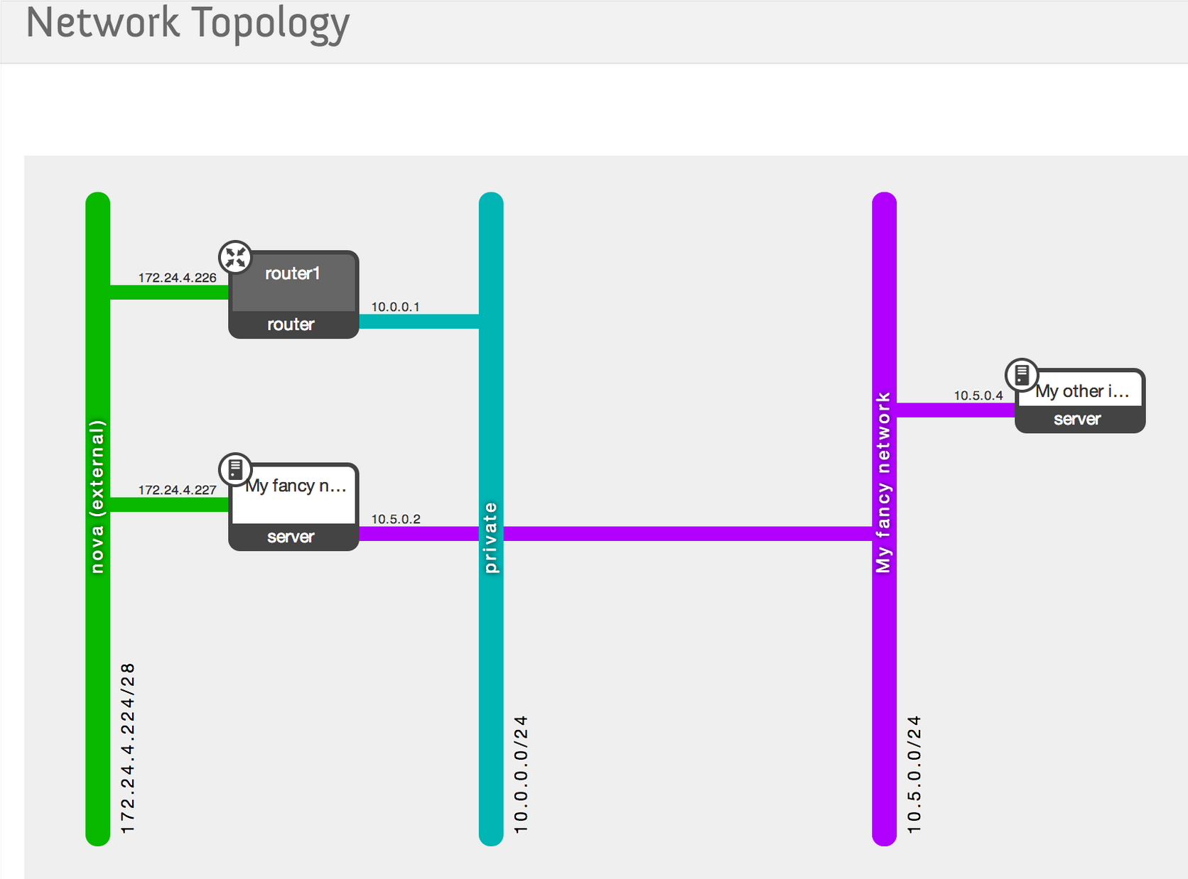 Servosity Disaster Recovery Network Topology