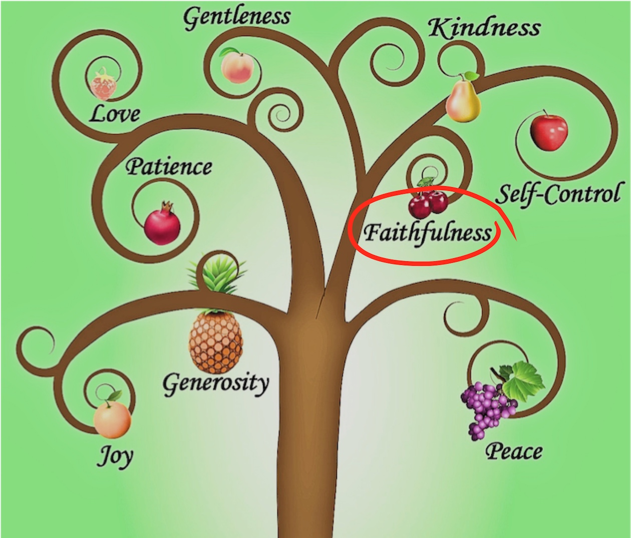 spiritual fruits.jpg