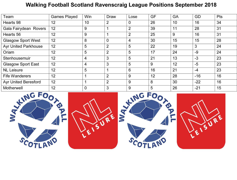 League Positions September 18.jpg