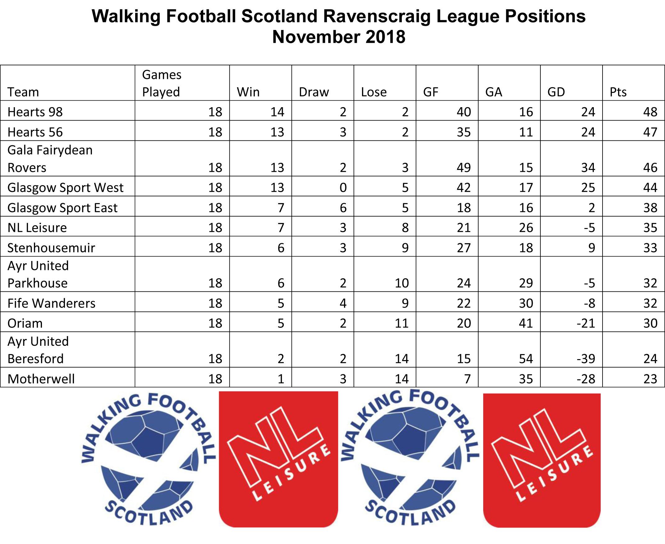 League Positions November.jpg