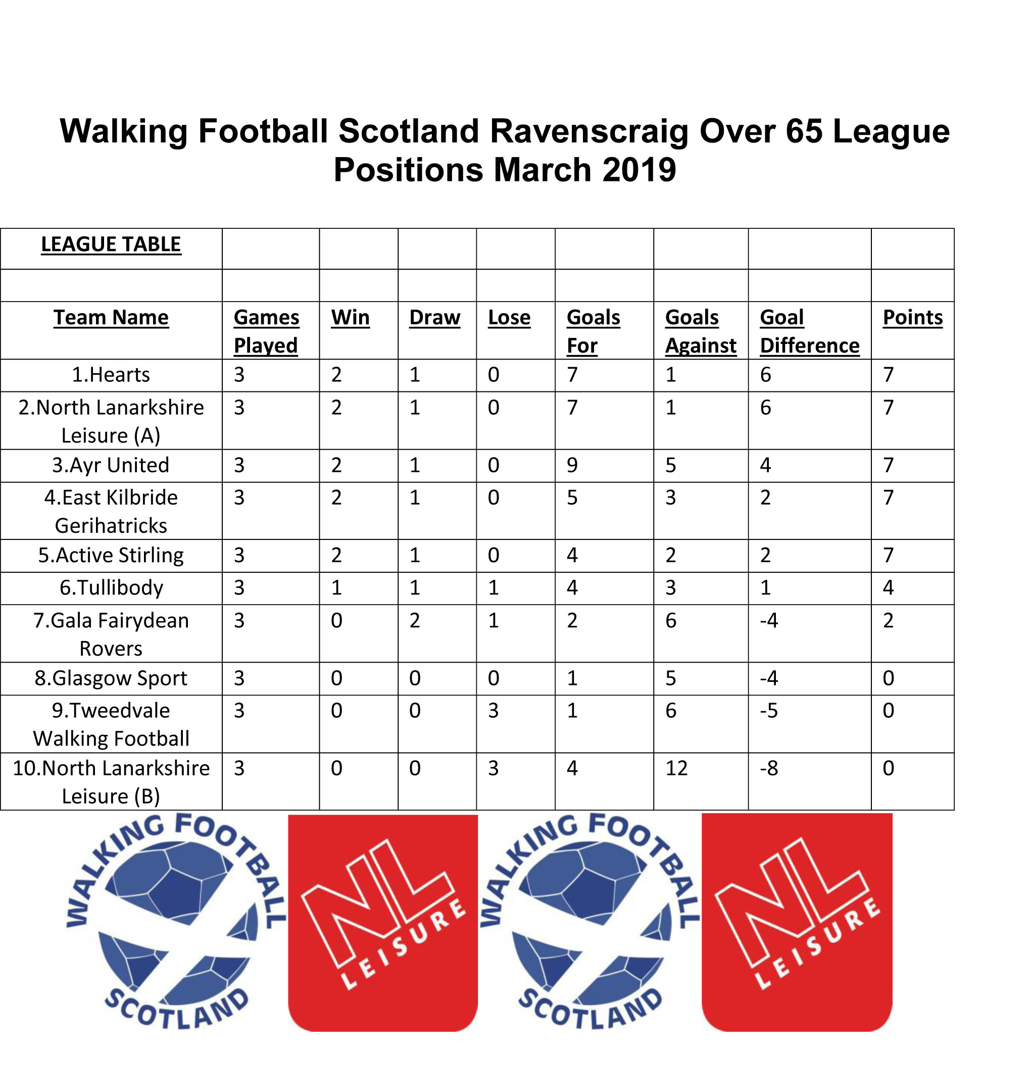 Walking Football Scotland Ravenscraig Over 65 League Positions March 2019.jpg