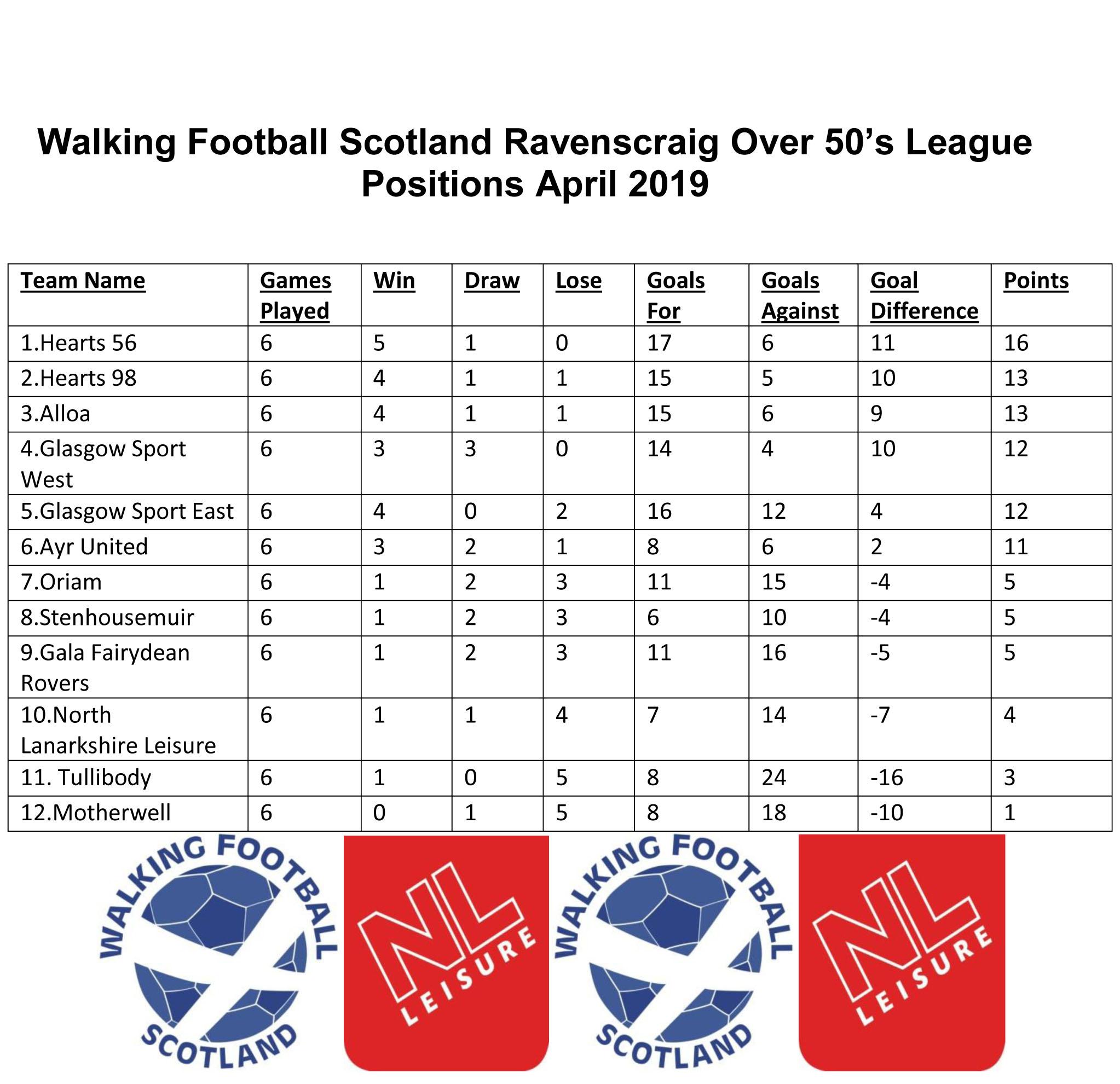 Walking Football Scotland Ravenscraig Over 50 League Positions April.jpg
