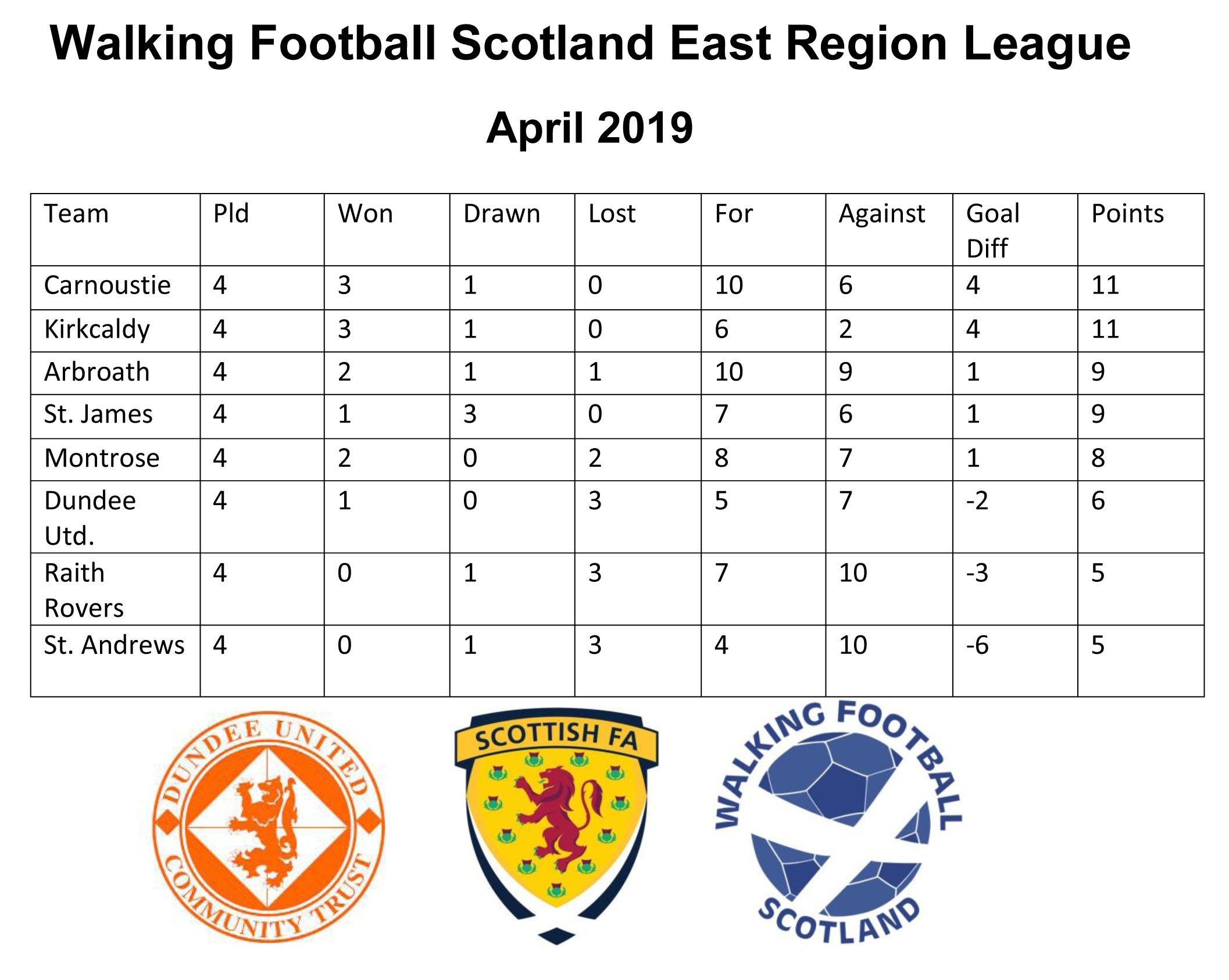 Walking Football Scotland East Region Walking Football League APRIL.jpg