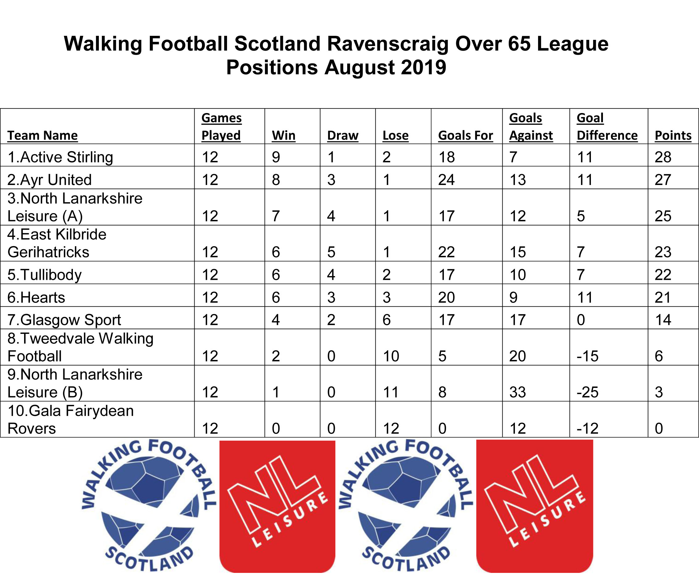 League placings after the August session.