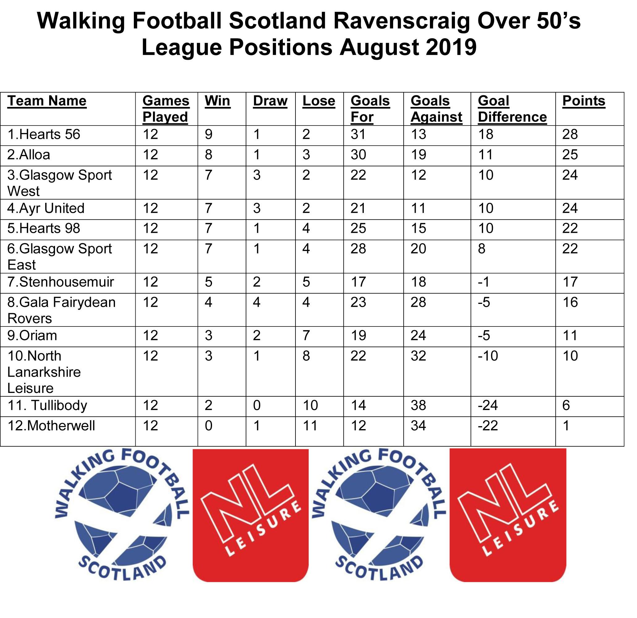 Walking Football Scotland Ravenscraig Over 50 League Positions August.jpg