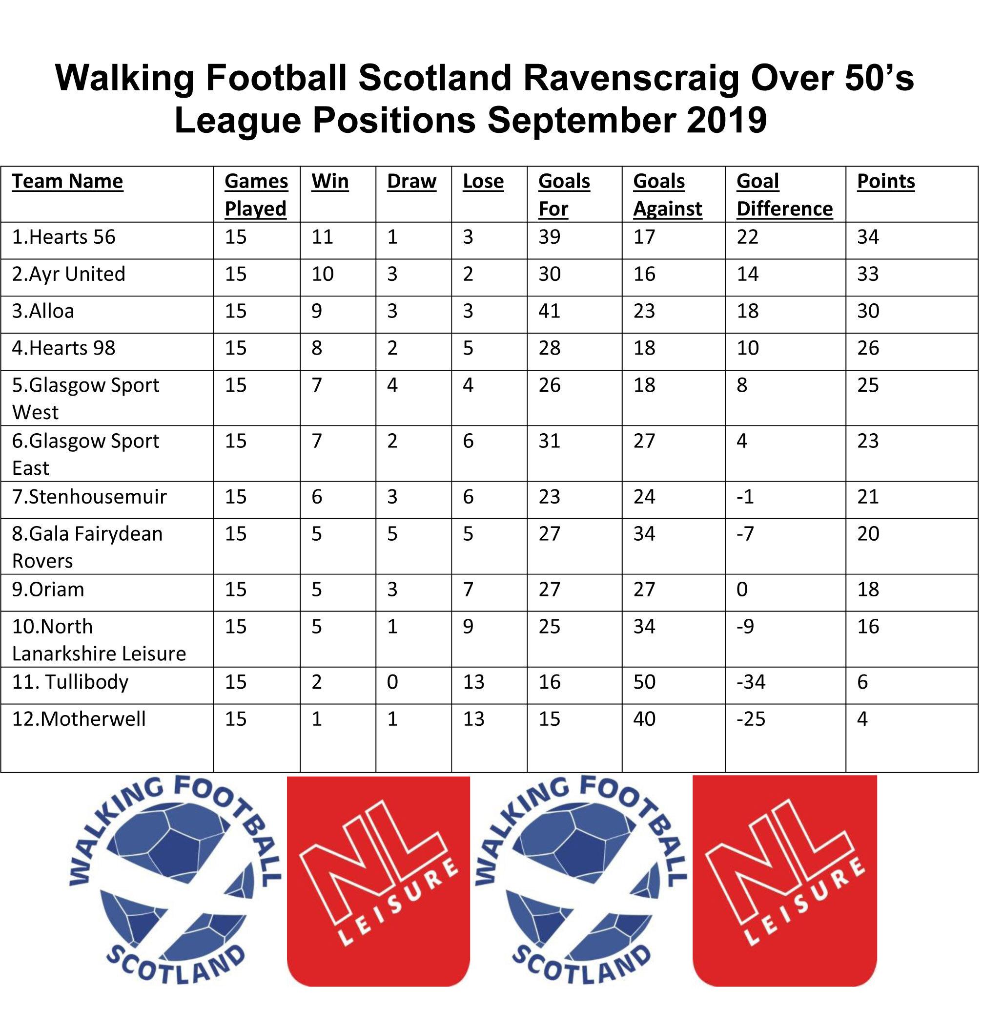 Walking Football Scotland Ravenscraig Over 50 League positions September 19.jpg