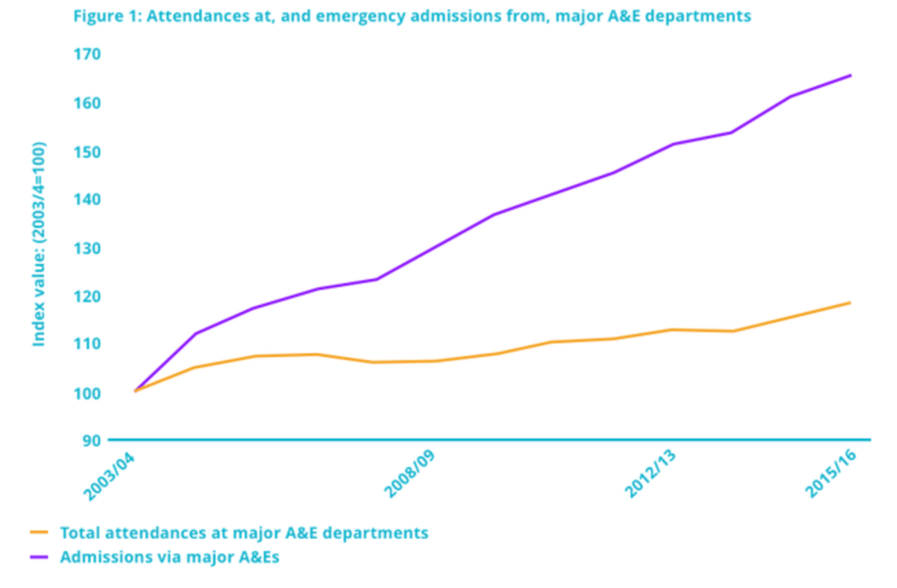 A&E attendances.png