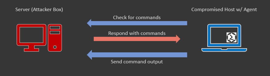 A reverse connection  - the compromised host establishes the connection to the attacker.