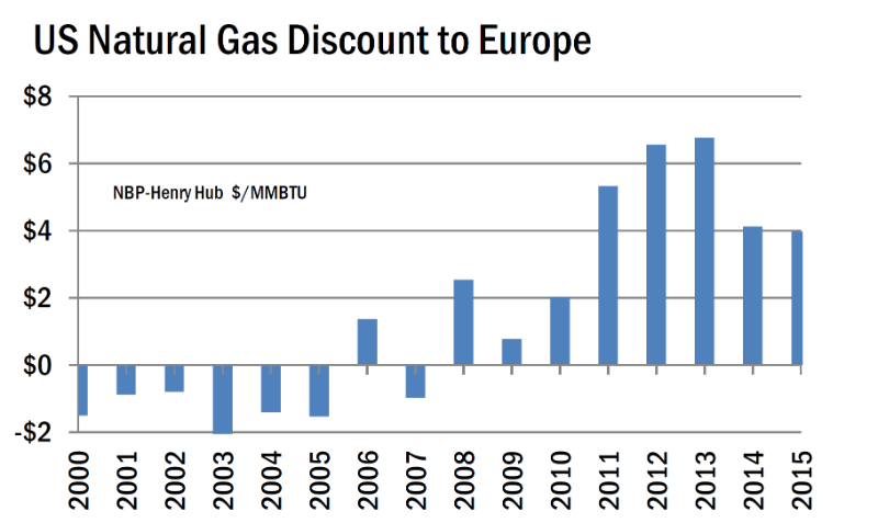 Gas discount to Europe.png