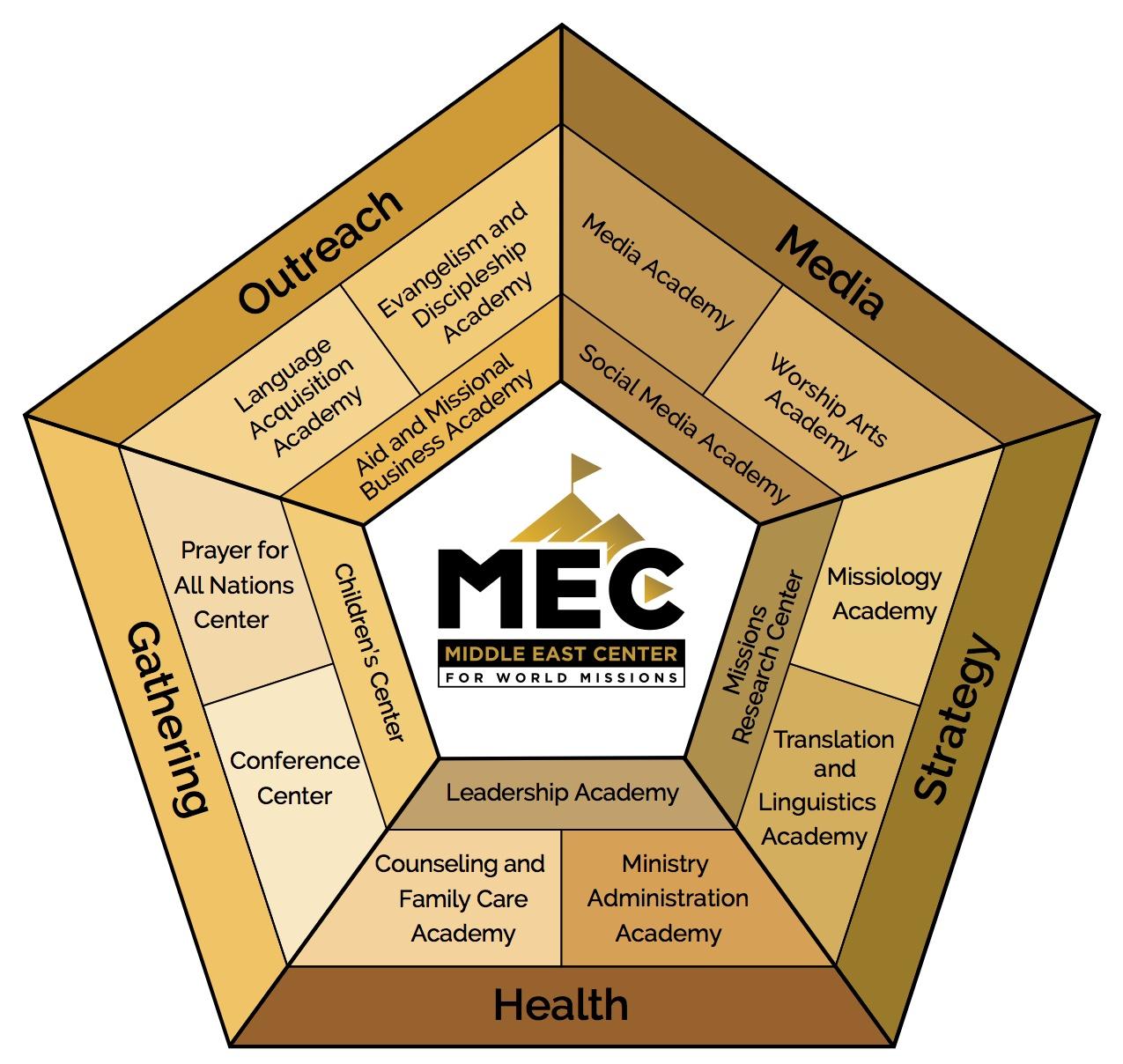 MEC Pentagon - V8 (Gold colors) .jpg