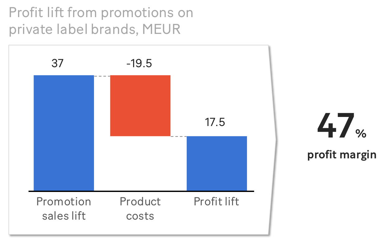 Promotion sales lift private label brands (MEUR) – disguised example