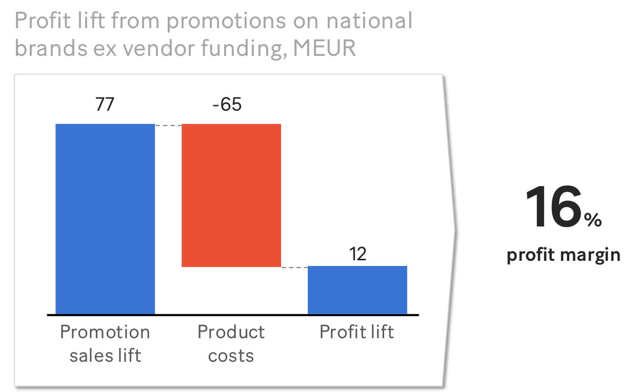 Promotion sales lift national brands (MEUR) – disguised example