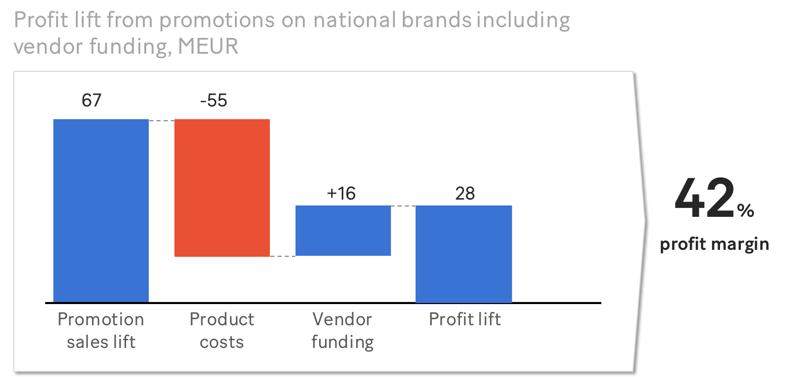 Promotion sales lift national brands (MEUR), supplier funding included – disguised example
