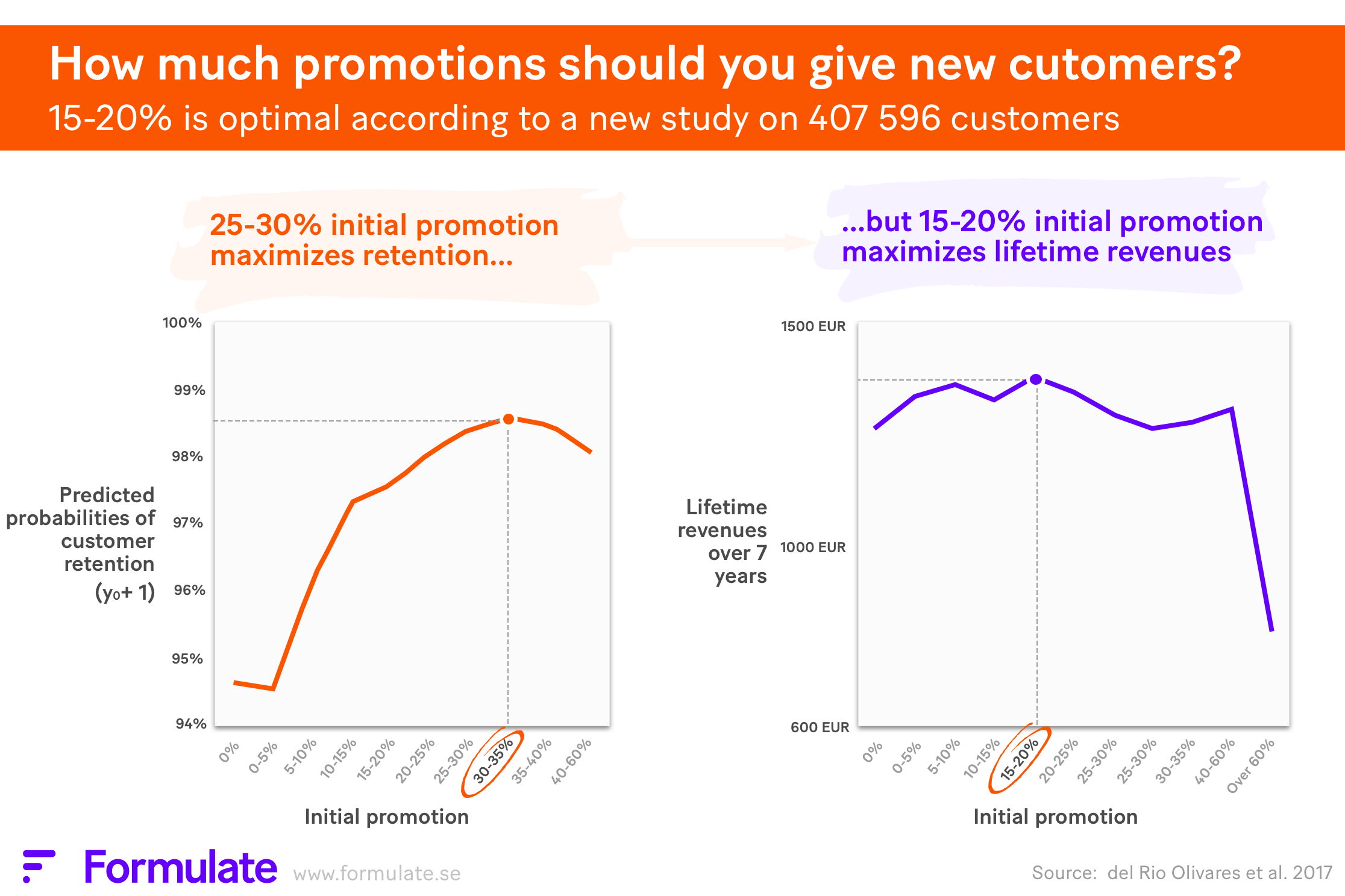 15-20% initial promotion optimizes lifetime revenues.png