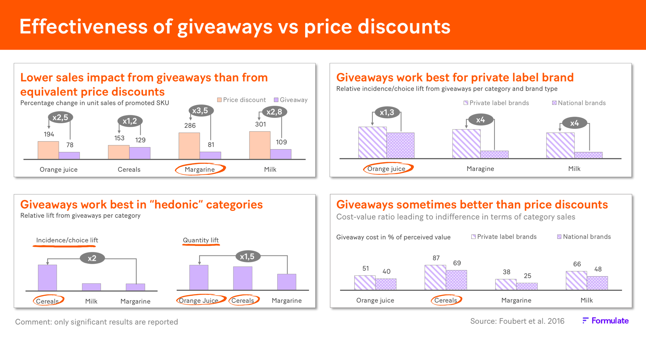 Giveaways vs price discounts - eng.png