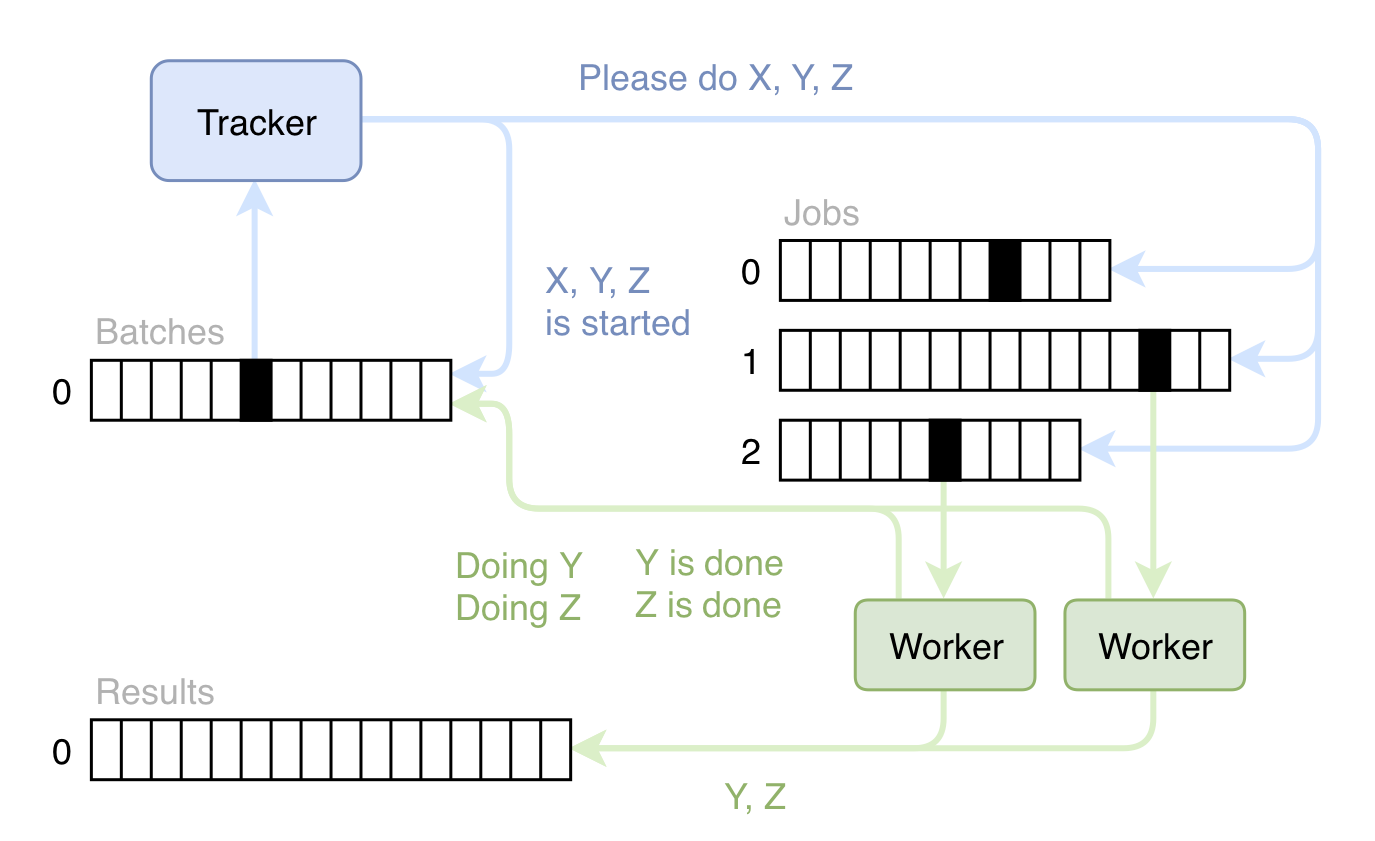 The  workers  pulls jobs of a log, fits models and writes results to another log. The job logs are populated by the  tracker , which has a schedule and accepts incoming ad hoc analysis requests from our data scientists. Oftentimes a request consists of a large collection of jobs that must be executed in a particular order, so the tracker takes care of the coordination using event sourcing to manage its state.