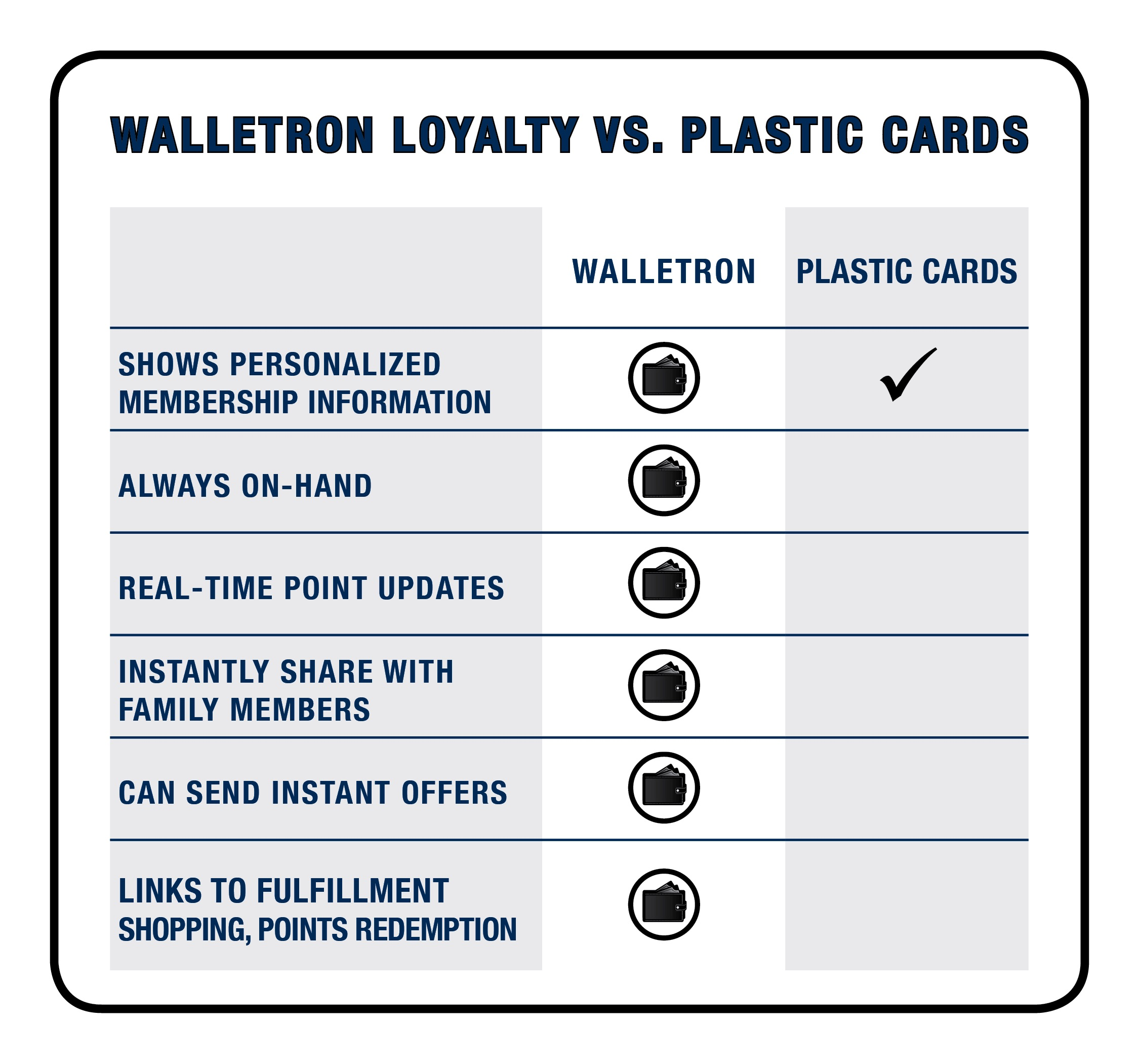 WalletronLoyalty-vs-Plastic Cards[4].jpg