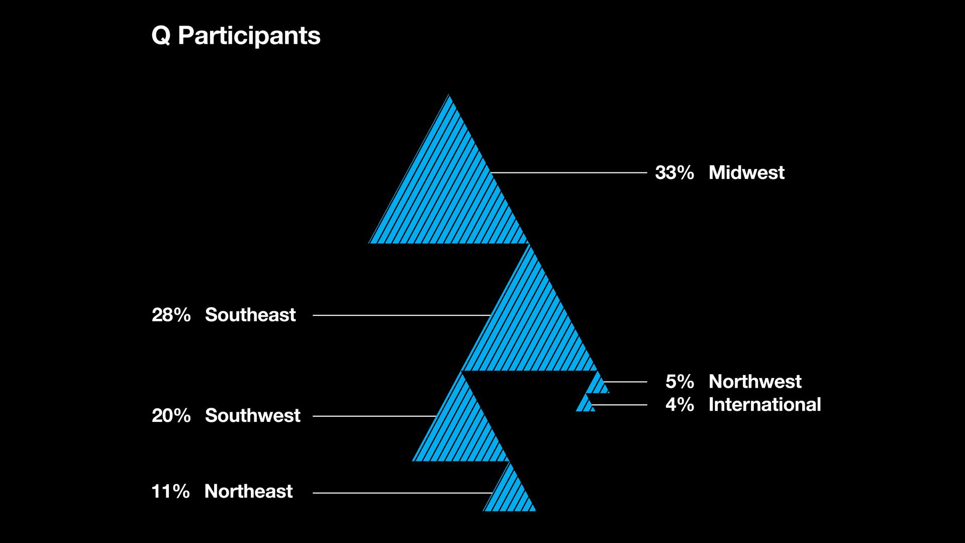 qideas-regionsrepresented.jpg