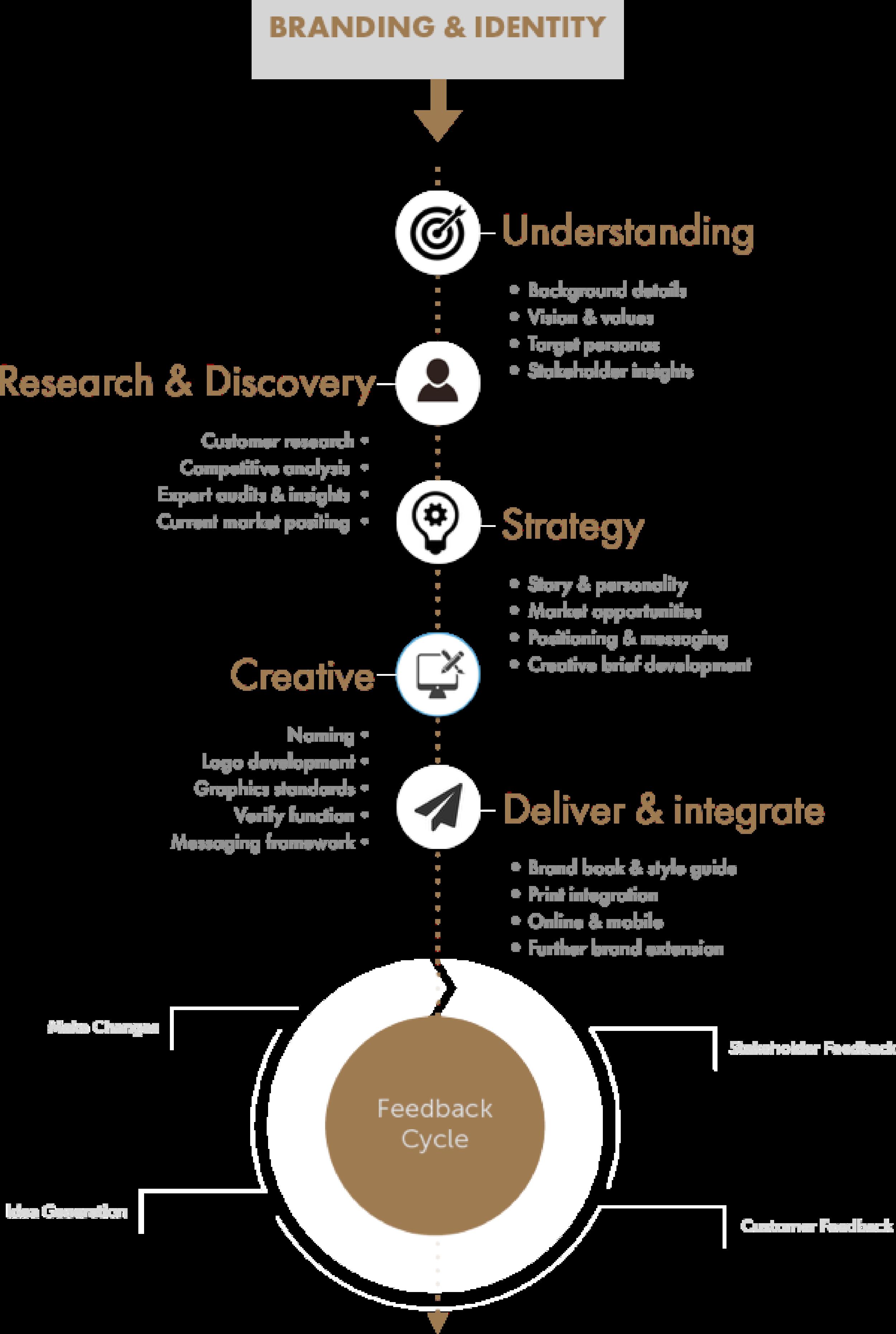 DESIGN-Branding & Identity1.png
