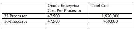 Oracle Enterprise Cost Per Processor