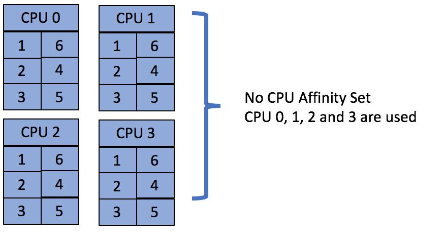 No CPU Affinity Set