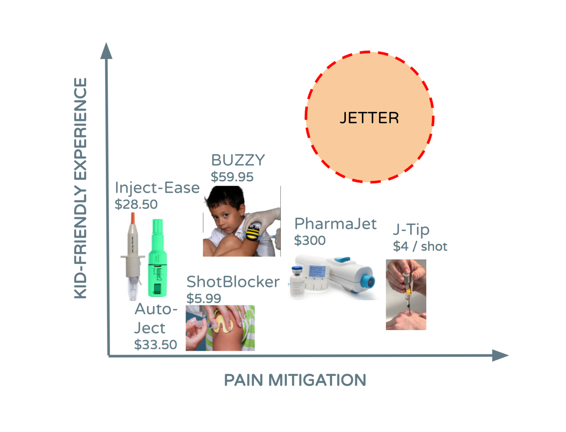 Graphic from Jetter initial pitch, 2017