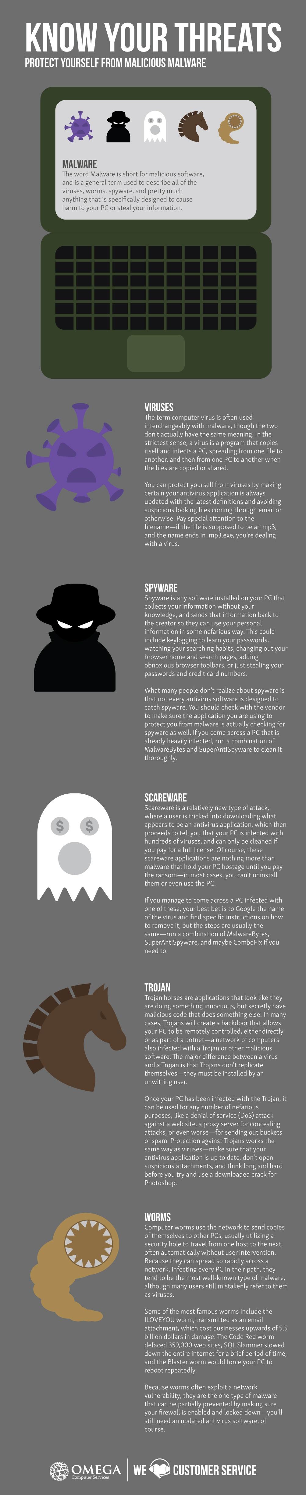 cybersecurity, cyber threat, cyber crime, malware, spyware, shareware, viruses