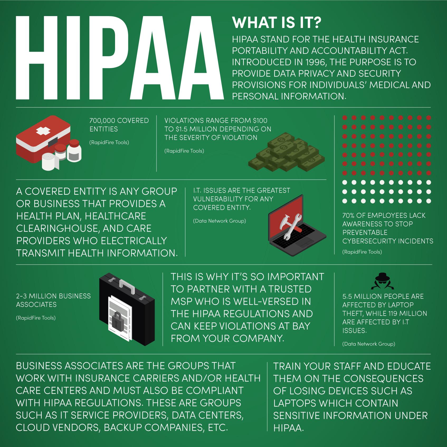HIPAA, insurance industry, HIPAA requirements, HIPAA compliance