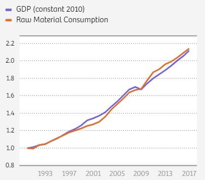 Global GDP and global raw material consumption