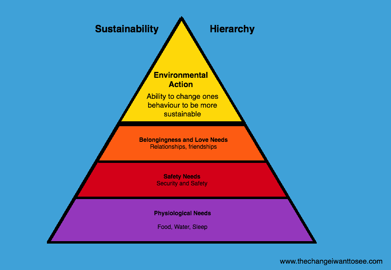 My version of the Hierarchy of Needs