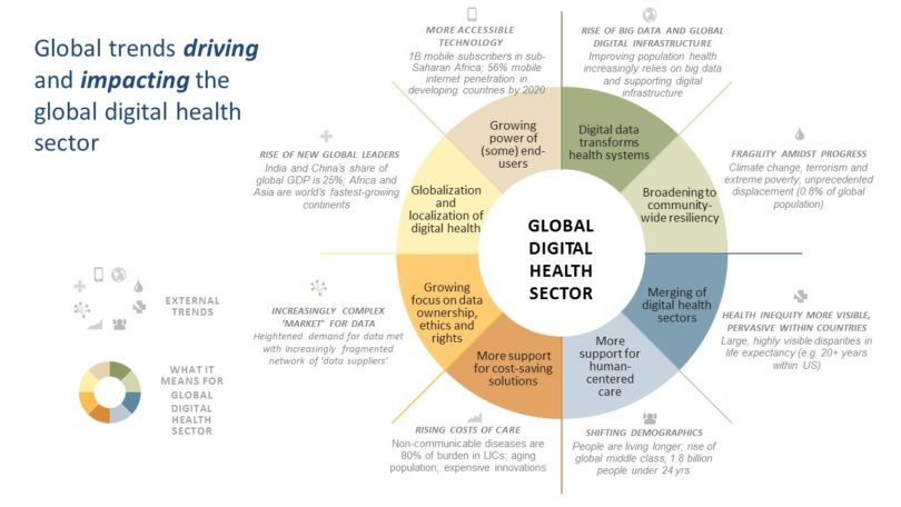 What do these 8 global trends mean for the global digital health sector? Click to enlarge. Illustration/PATH.
