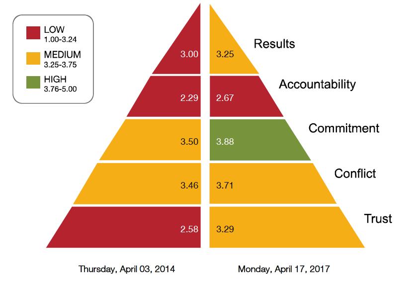 Cohesive-teams-pyramid-chart.png