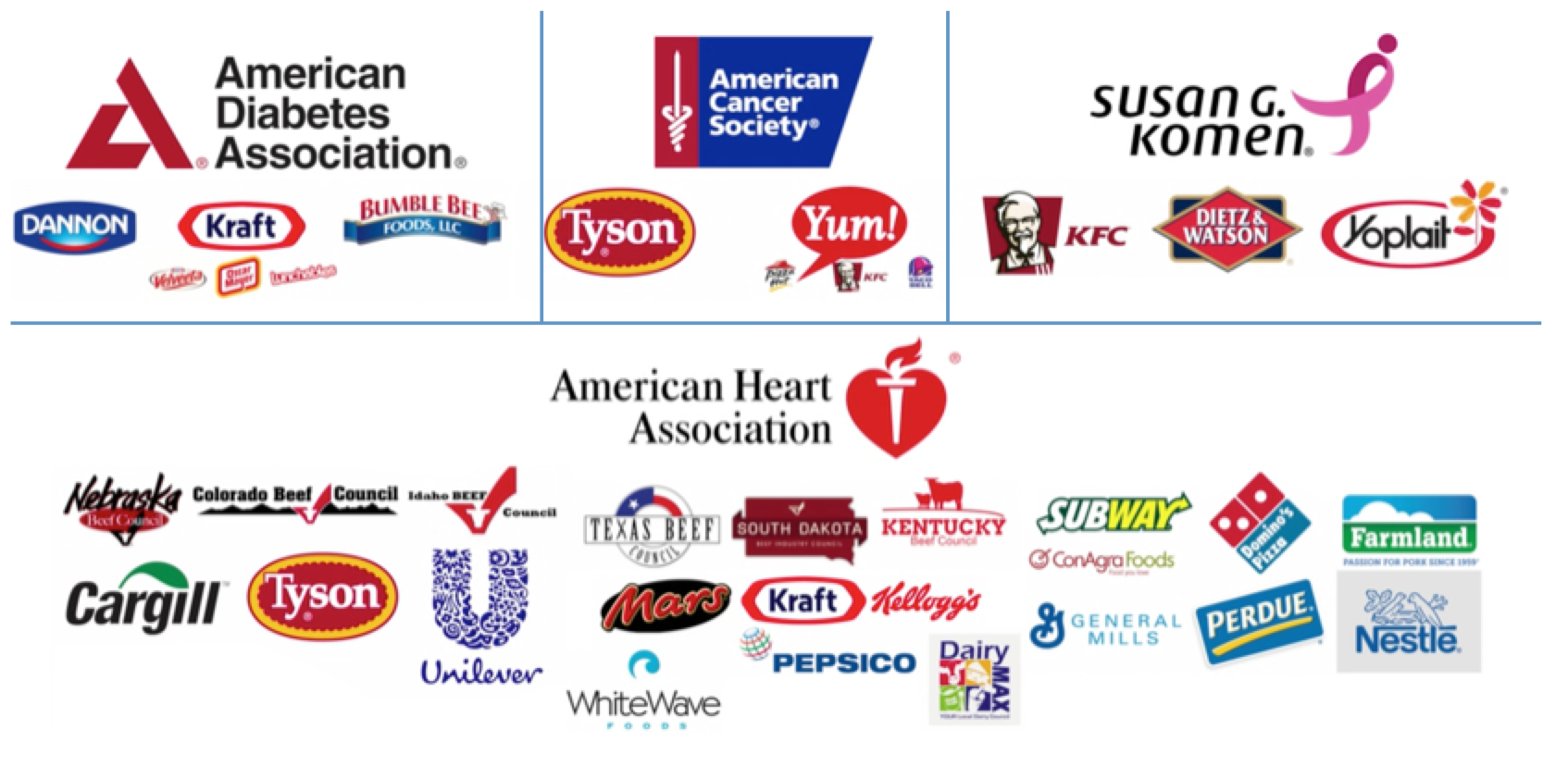 According to What the Health, many studies on the health effects of consuming meat and dairy products are being performed by major health organizations which are funded by companies that sell these products.