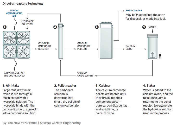 Carbon Engineering is among many new companies remaking the carbon capture model into something marketable. In its case it uses direct air capture to convert excess CO2 into clean fuel.