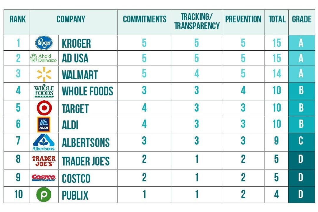 The 2019 Grocery Chain Report Card found that Kroger and Walmart outpace Trader Joe's when it comes to mitigating food waste. But every store has a lot of work to do to prevent it.