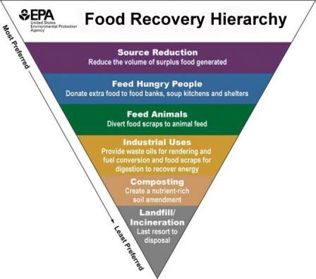The Center for Biological Diversity and the Environmental Protection Agency agree that the most effective way to mitigate food waste is through prevention and source reduction.  Image source .