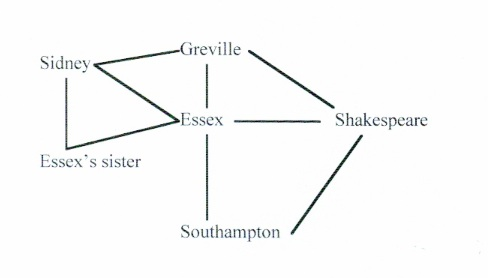 Shakespeare's network: aristocratic patrons and poets