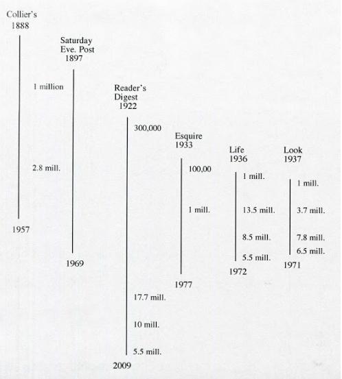 S general interest magazines timeline