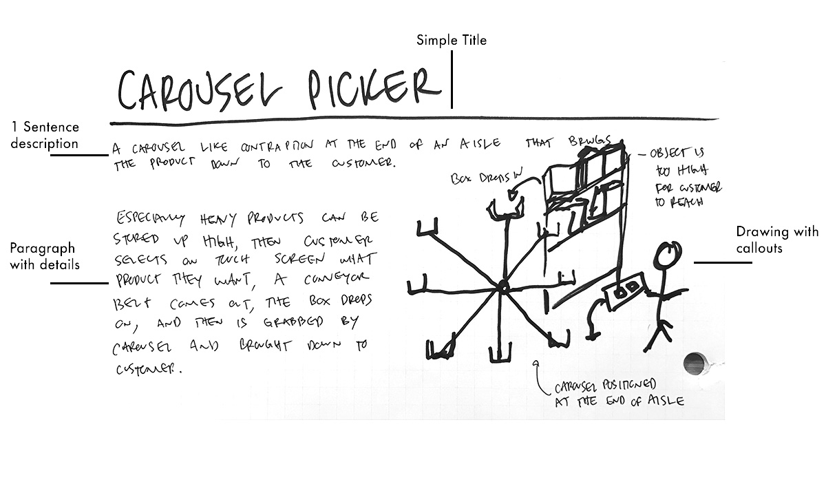 Here's an example half-sheet from a QØ Catapult Incubator team.  Even simple drawings can be helpful in bringing an idea to life and communicating it to others.