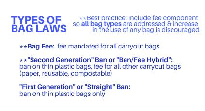 Plastic Bag Legislation -
